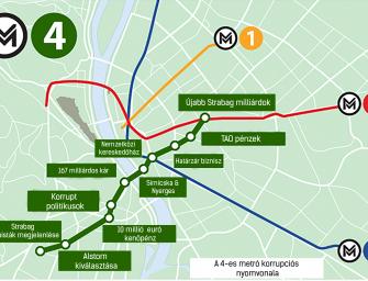 A 4-es metró botrány érintettjeinek tündöklése a NER-ben